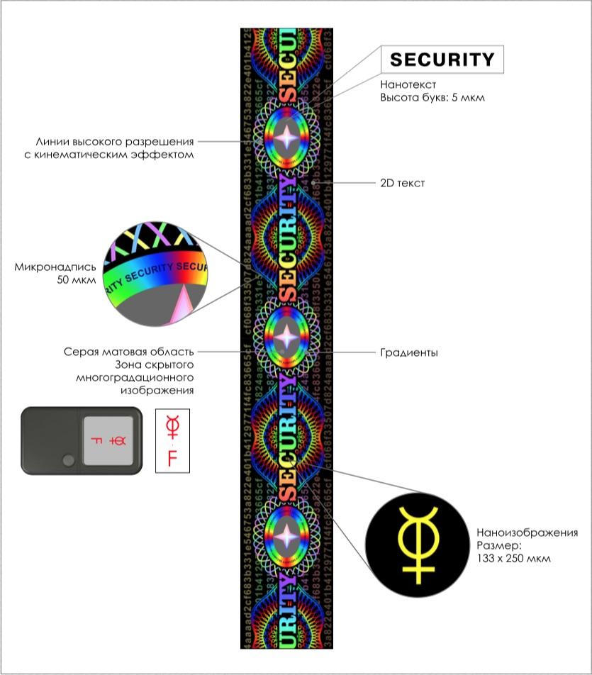 Защитные элементы голографической ленты паспорта Фриленда